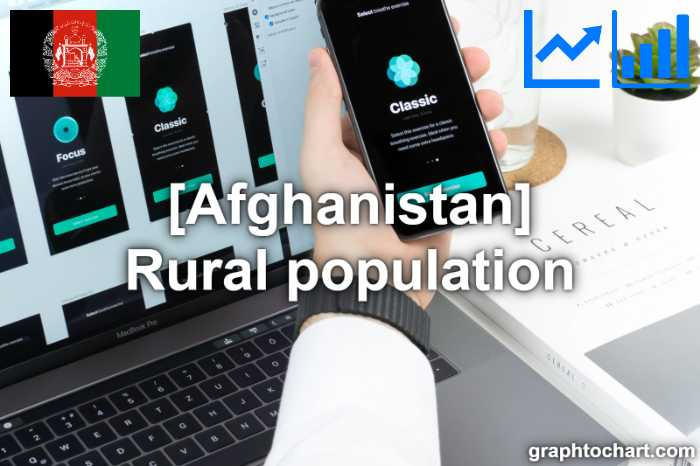 Afghanistan's Rural population(Comparison Chart)