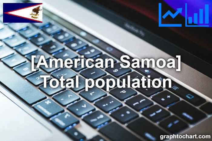 American Samoa's Total population(Comparison Chart)