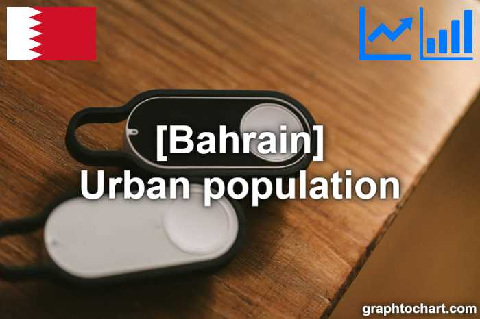 Bahrain's Urban population(Comparison Chart)