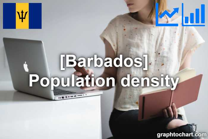 Barbados's Population density(Comparison Chart)