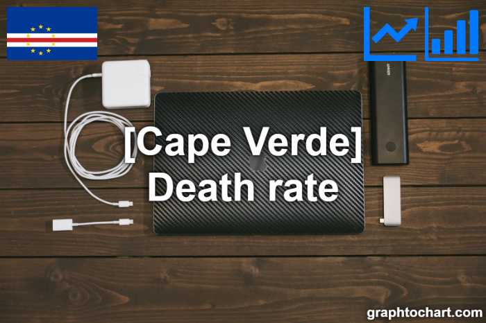 Cape Verde's Death rate(Comparison Chart)