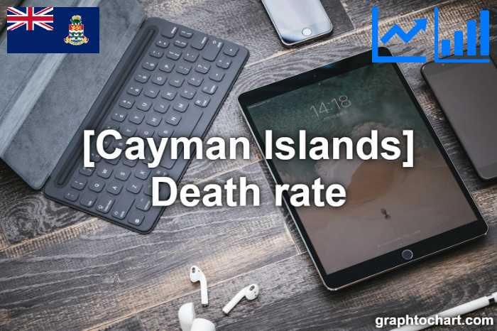 Cayman Islands's Death rate(Comparison Chart)