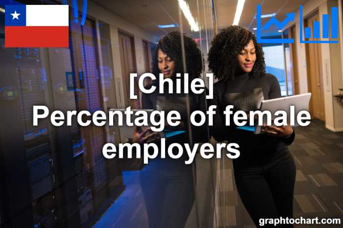 Chile's Percentage of female employers(Comparison Chart)