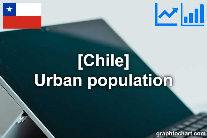 Chile's Urban population(Comparison Chart)
