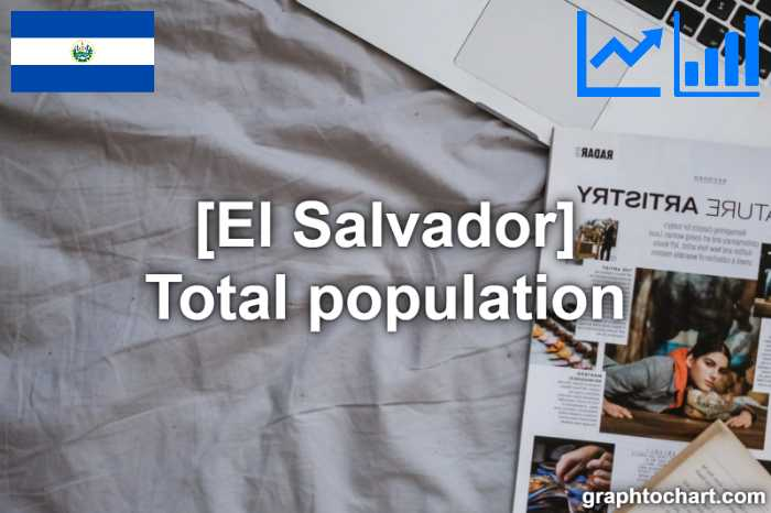 El Salvador's Total population(Comparison Chart)