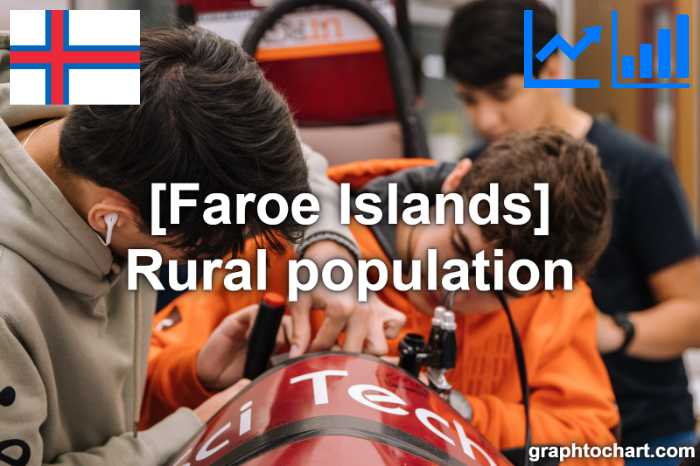 Faroe Islands's Rural population(Comparison Chart)