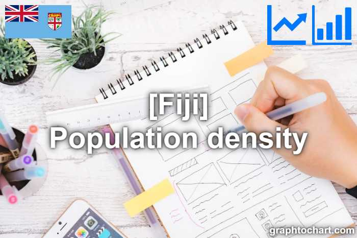Fiji's Population density(Comparison Chart)