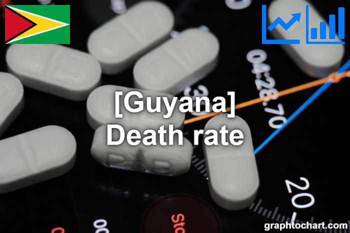 Guyana's Death rate(Comparison Chart)