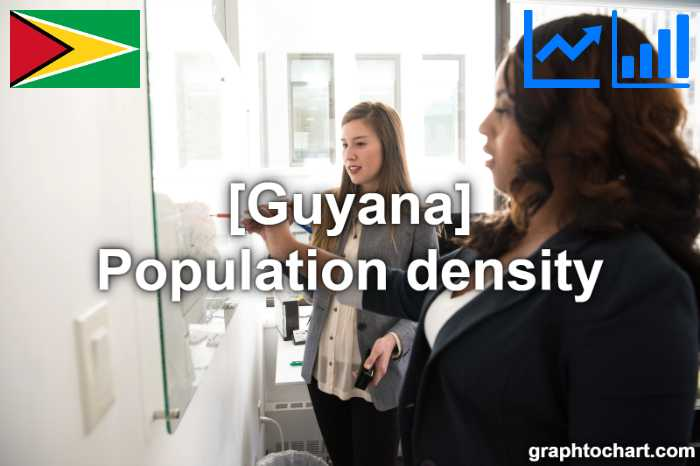 Guyana's Population density(Comparison Chart)