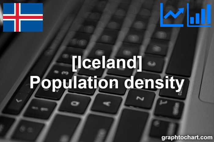 Iceland's Population density(Comparison Chart)