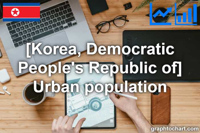 Korea, Democratic People's Republic of's Urban population(Comparison Chart)