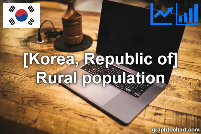 Korea, Republic of's Rural population(Comparison Chart)