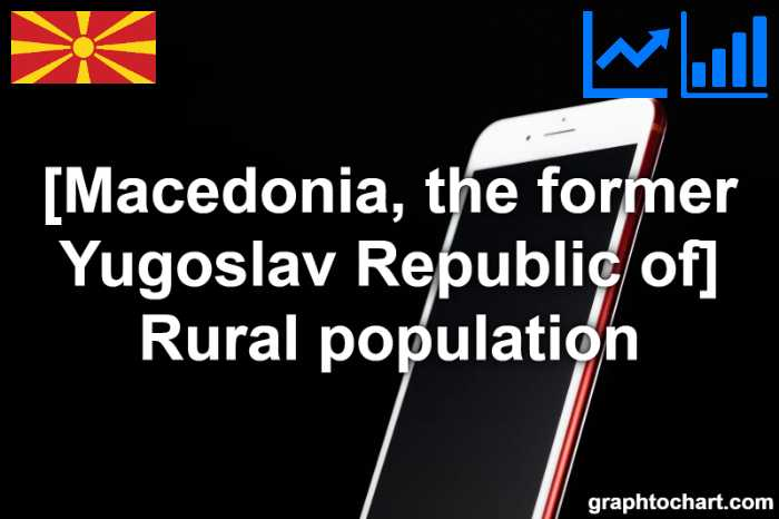 Macedonia, the former Yugoslav Republic of's Rural population(Comparison Chart)