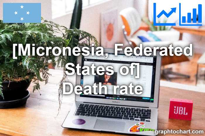 Micronesia, Federated States of's Death rate(Comparison Chart)
