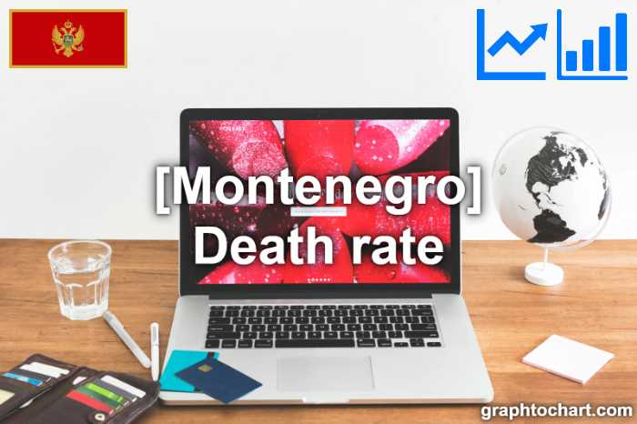 Montenegro's Death rate(Comparison Chart)