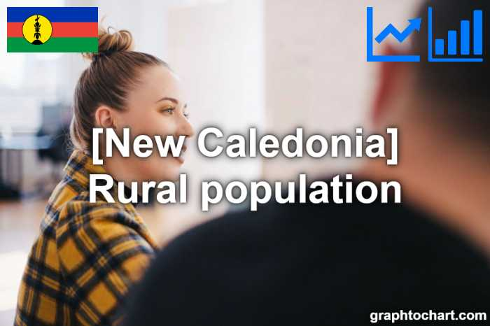 New Caledonia's Rural population(Comparison Chart)
