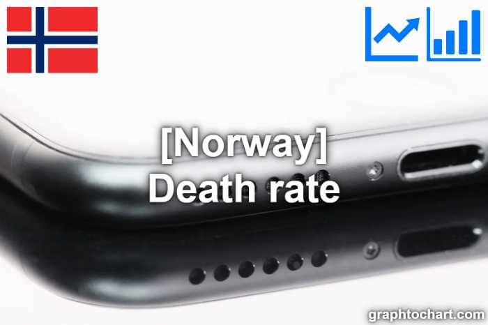 Norway's Death rate(Comparison Chart)