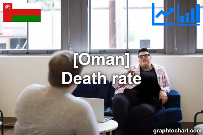 Oman's Death rate(Comparison Chart)