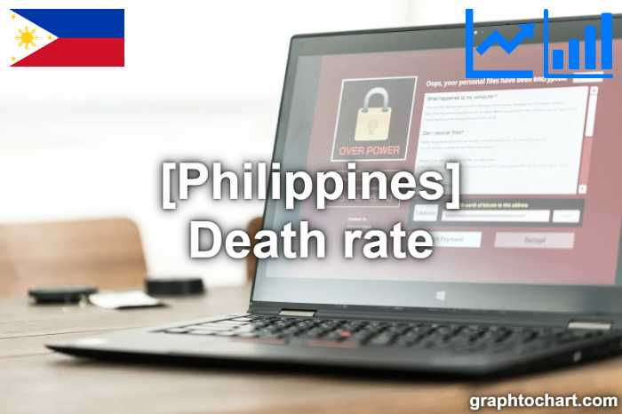 Philippines's Death rate(Comparison Chart)
