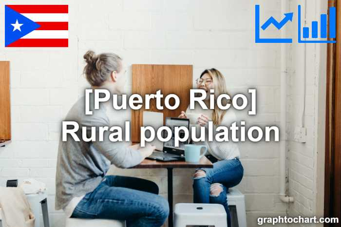 Puerto Rico's Rural population(Comparison Chart)
