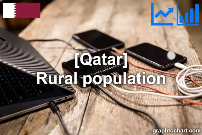 Qatar's Rural population(Comparison Chart)