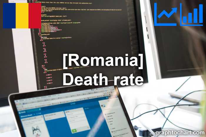Romania's Death rate(Comparison Chart)