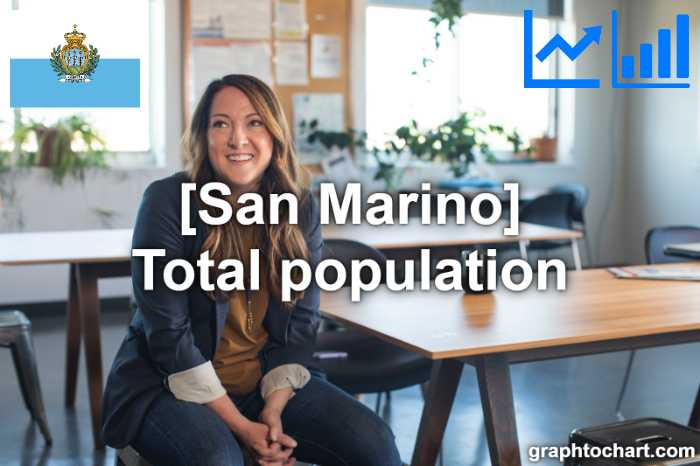San Marino's Total population(Comparison Chart)