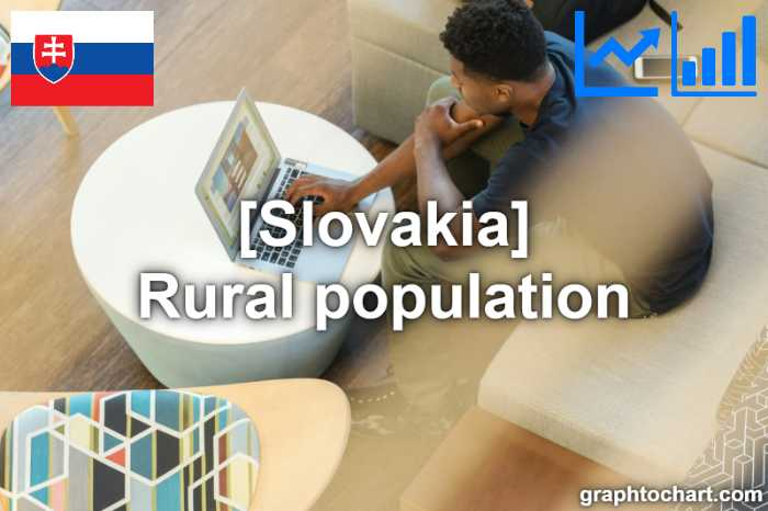 Slovakia's Rural population(Comparison Chart)