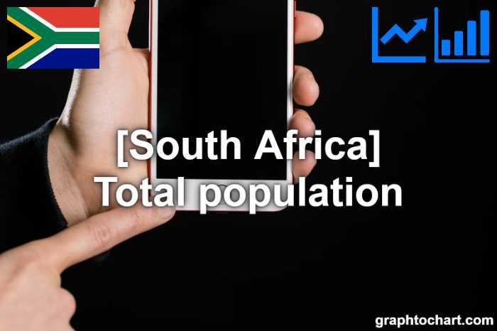South Africa's Total population(Comparison Chart)