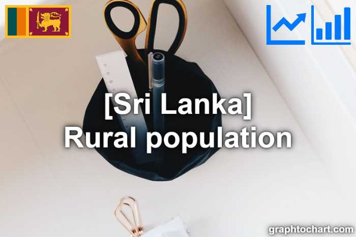 Sri Lanka's Rural population(Comparison Chart)