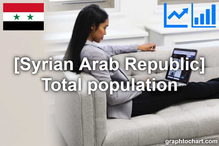 Syrian Arab Republic's Total population(Comparison Chart)