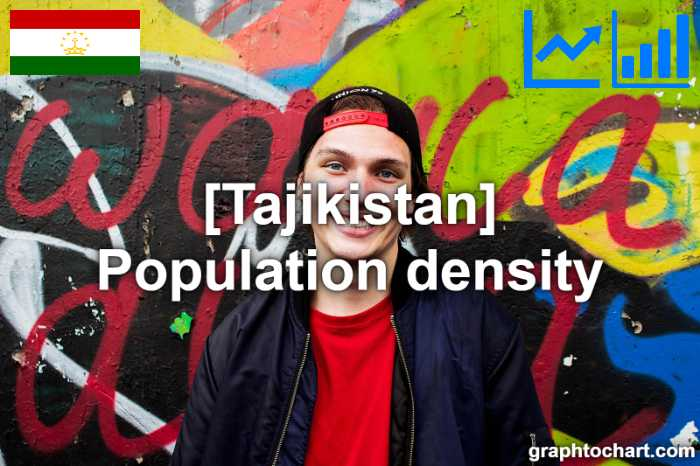 Tajikistan's Population density(Comparison Chart)