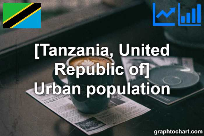 Tanzania, United Republic of's Urban population(Comparison Chart)