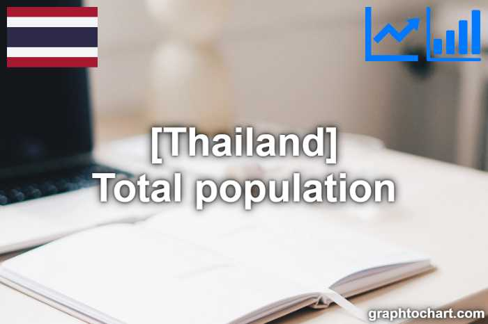 Thailand's Total population(Comparison Chart)