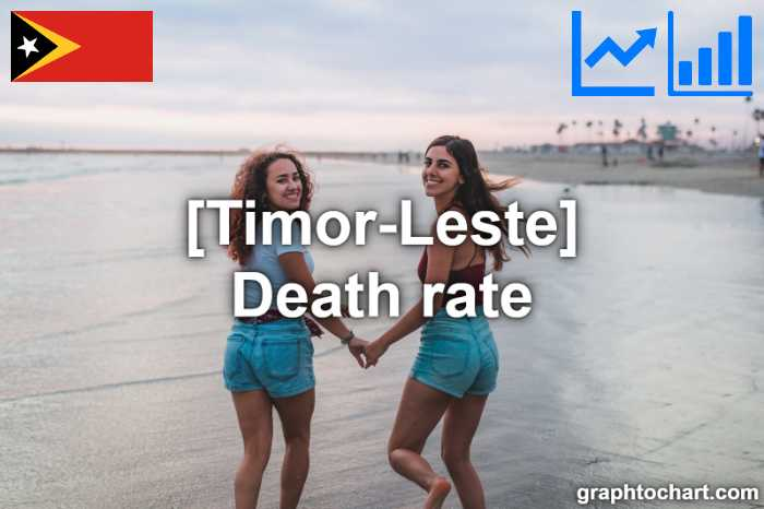 Timor-Leste's Death rate(Comparison Chart)
