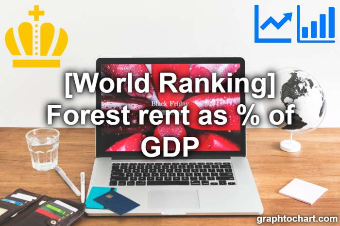 world Ranking: Forest rent as % of GDP