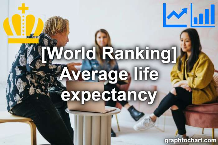 world Ranking: Average life expectancy